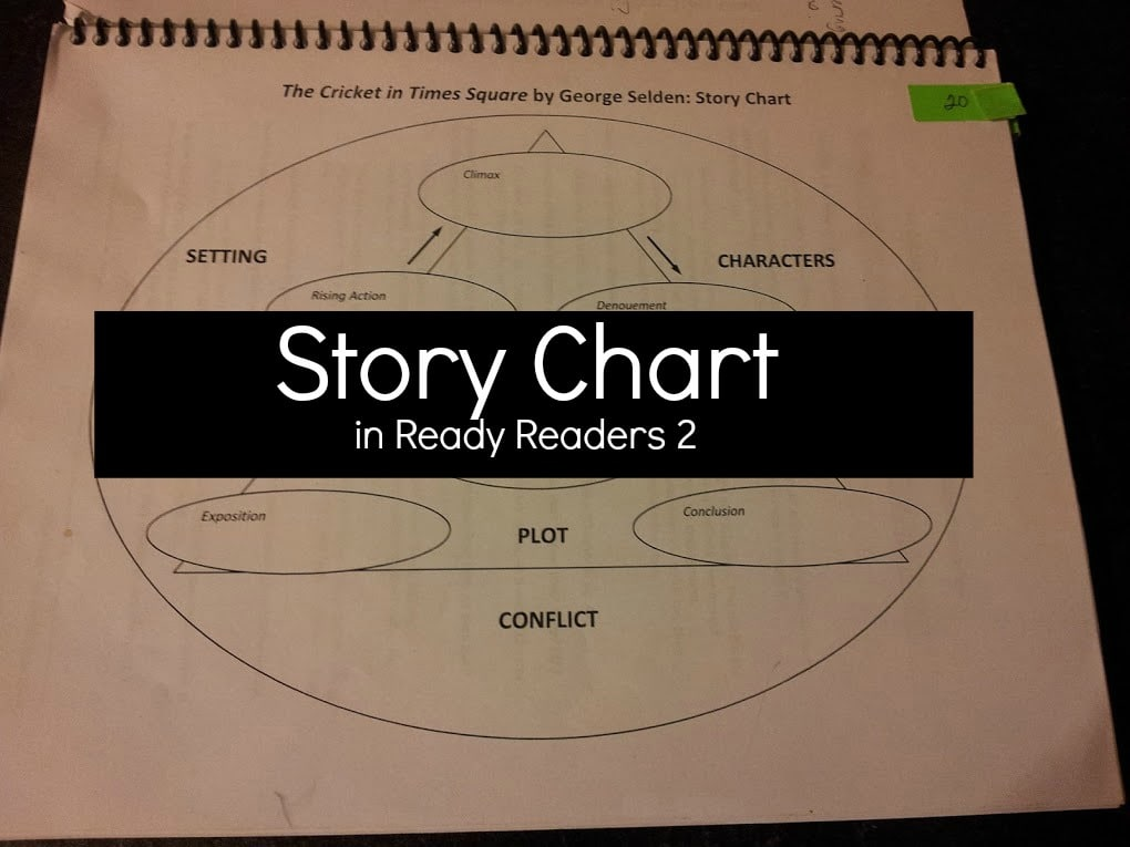 readyreader2storychart